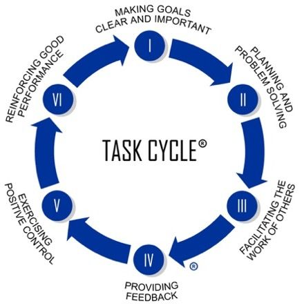 Task Cycle image